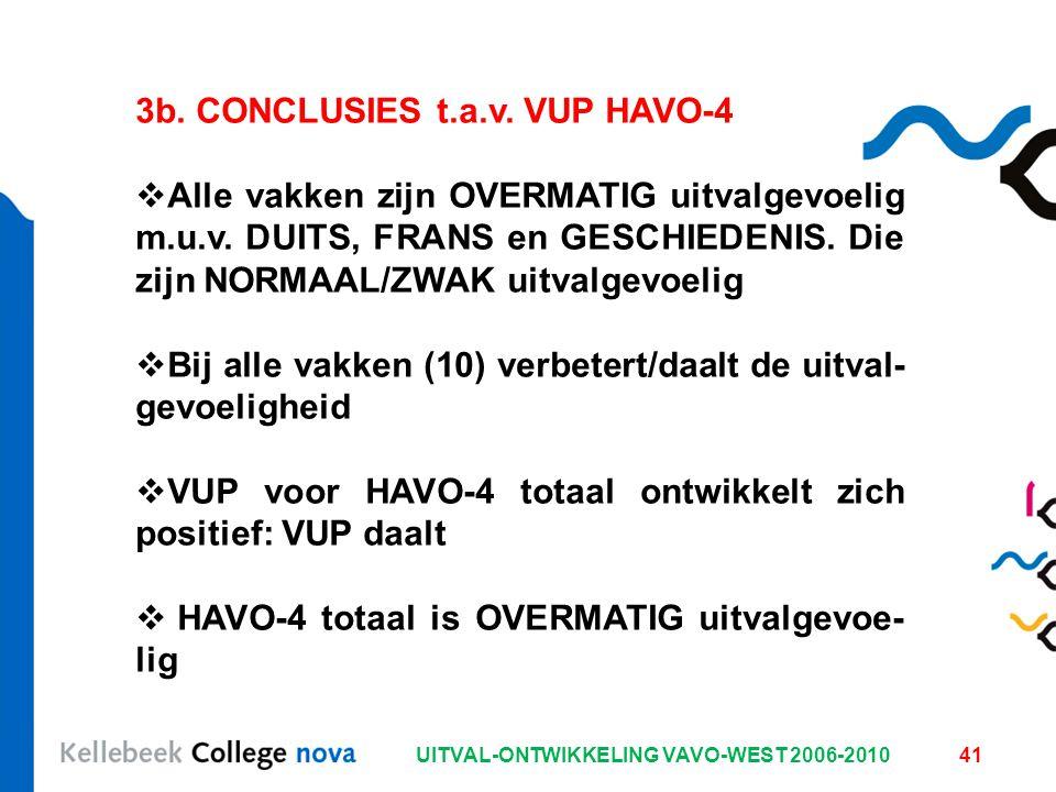 UITVAL-ONTWIKKELING VAVO-WEST 2006-201041 3b. CONCLUSIES t.a.v. VUP HAVO-4  Alle vakken zijn OVERMATIG uitvalgevoelig m.u.v. DUITS, FRANS en GESCHIED