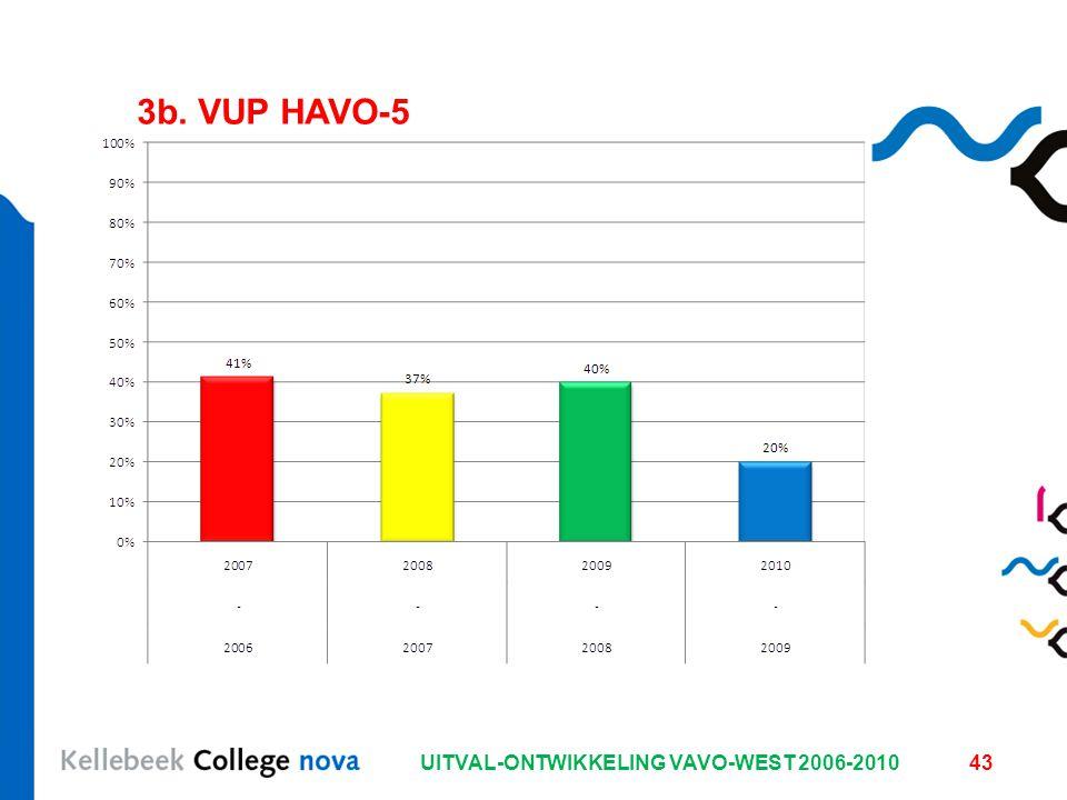 UITVAL-ONTWIKKELING VAVO-WEST 2006-201043 3b. VUP HAVO-5