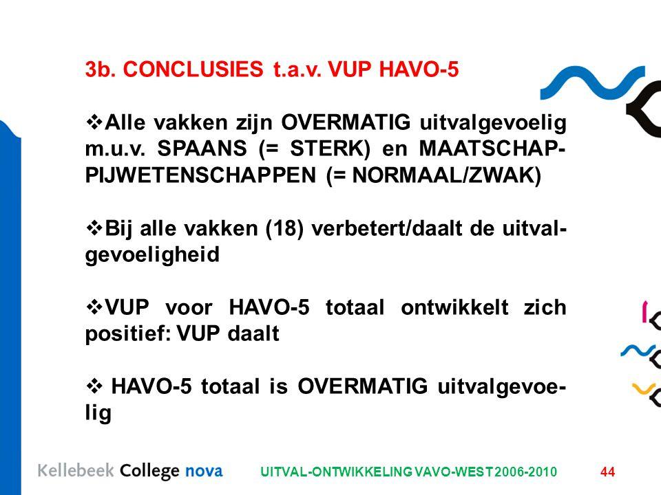 UITVAL-ONTWIKKELING VAVO-WEST 2006-201044 3b. CONCLUSIES t.a.v. VUP HAVO-5  Alle vakken zijn OVERMATIG uitvalgevoelig m.u.v. SPAANS (= STERK) en MAAT