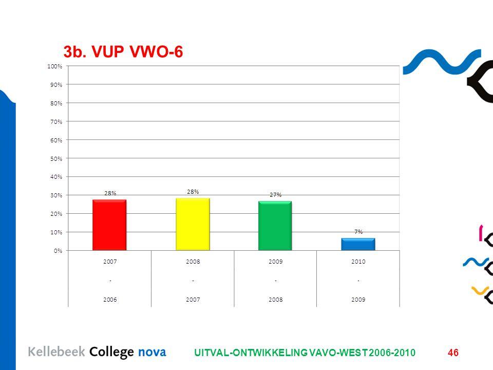 UITVAL-ONTWIKKELING VAVO-WEST 2006-201046 3b. VUP VWO-6