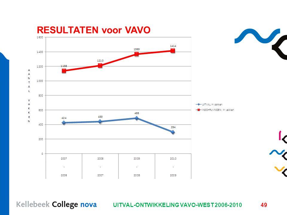 UITVAL-ONTWIKKELING VAVO-WEST 2006-201049 RESULTATEN voor VAVO