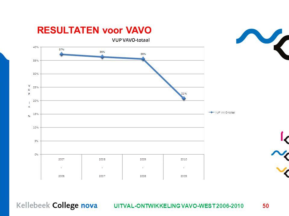 UITVAL-ONTWIKKELING VAVO-WEST 2006-201050 RESULTATEN voor VAVO