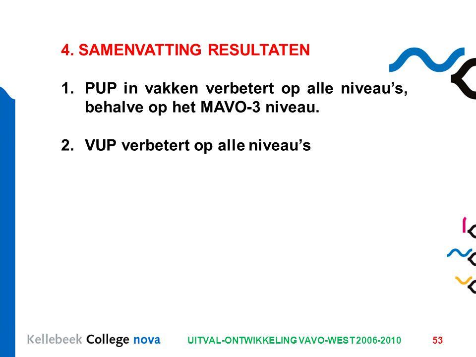 UITVAL-ONTWIKKELING VAVO-WEST 2006-201053 4. SAMENVATTING RESULTATEN 1.PUP in vakken verbetert op alle niveau's, behalve op het MAVO-3 niveau. 2.VUP v
