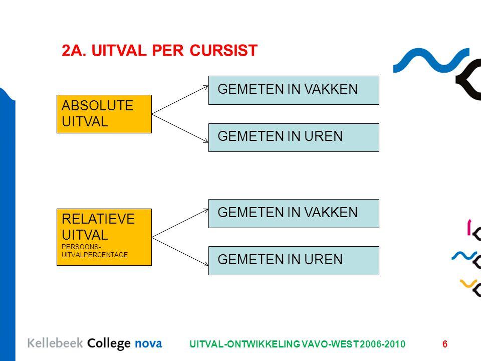 UITVAL-ONTWIKKELING VAVO-WEST 2006-20106 2A. UITVAL PER CURSIST ABSOLUTE UITVAL GEMETEN IN VAKKEN GEMETEN IN UREN RELATIEVE UITVAL PERSOONS- UITVALPER
