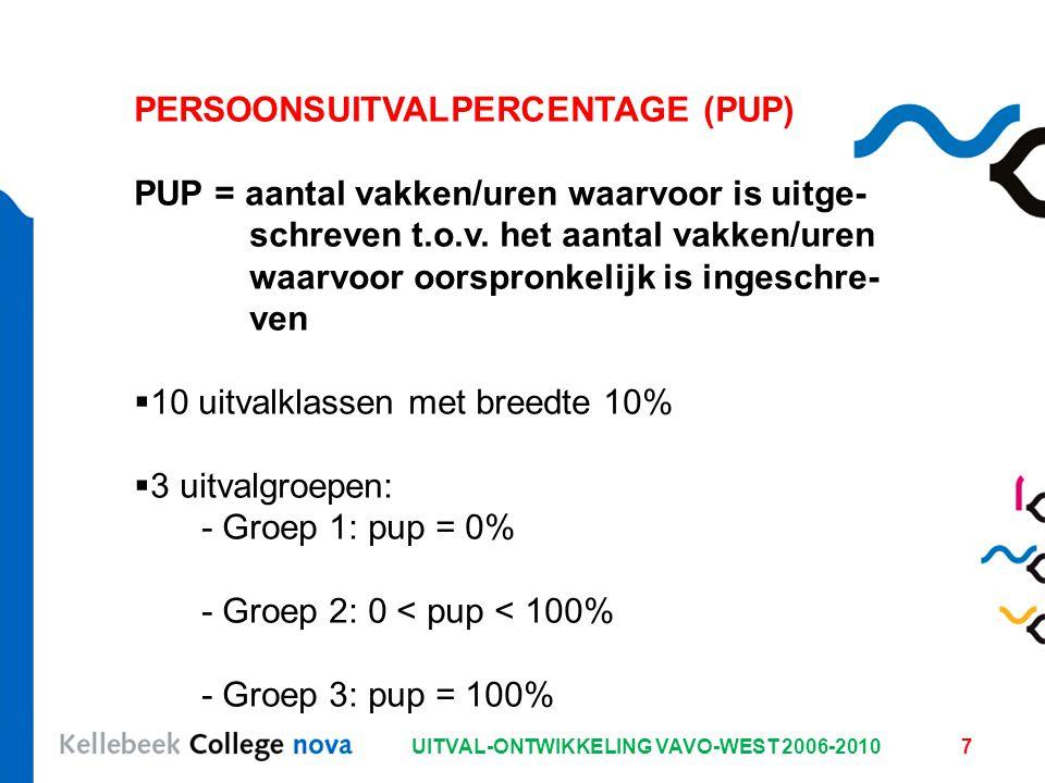 UITVAL-ONTWIKKELING VAVO-WEST 2006-20107 PERSOONSUITVALPERCENTAGE (PUP) PUP = aantal vakken/uren waarvoor is uitge- schreven t.o.v.