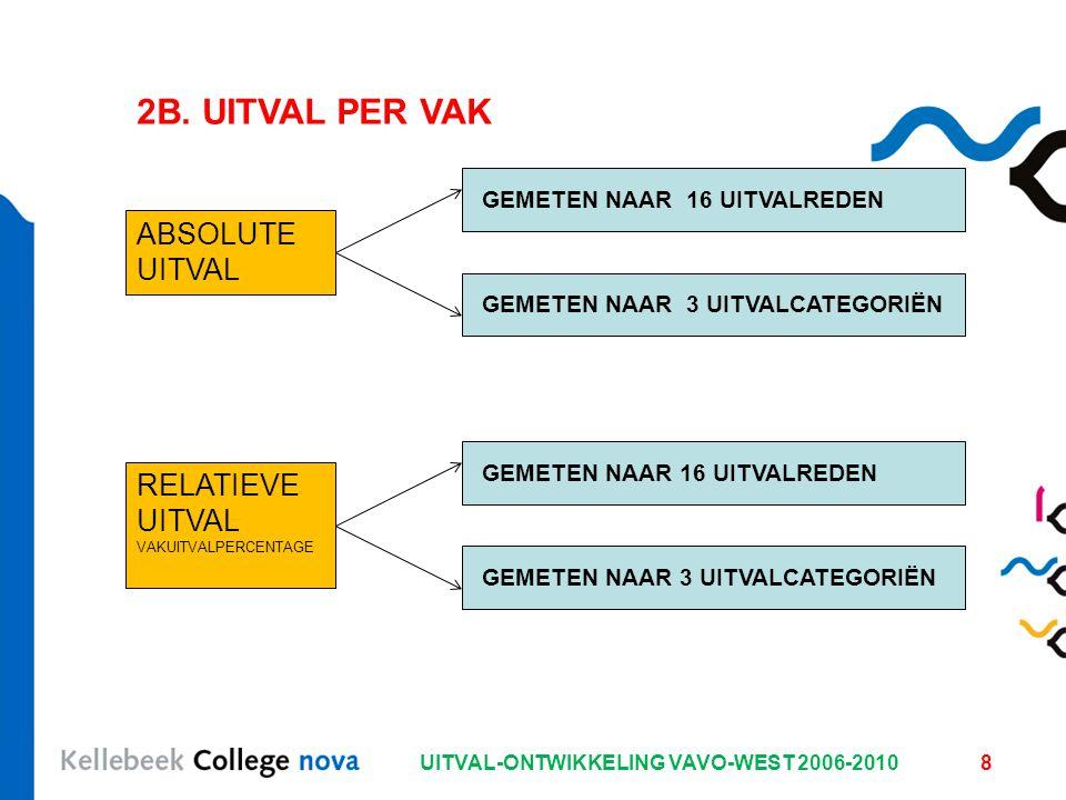 UITVAL-ONTWIKKELING VAVO-WEST 2006-20108 2B.