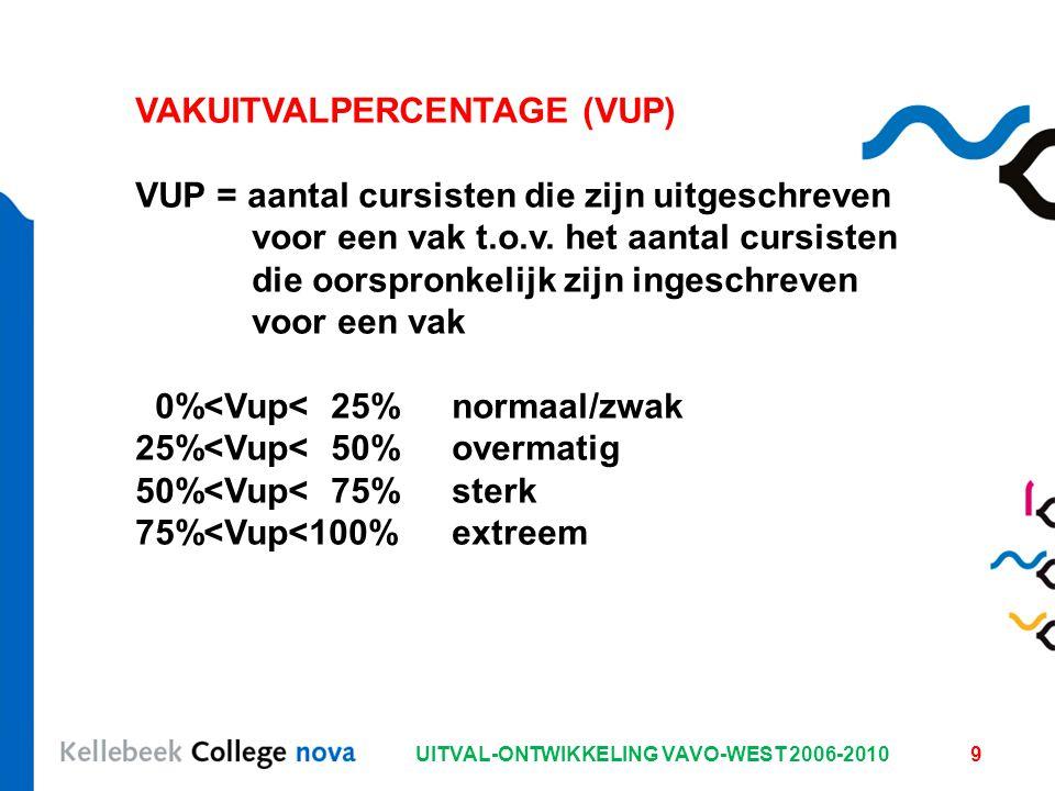 UITVAL-ONTWIKKELING VAVO-WEST 2006-20109 VAKUITVALPERCENTAGE (VUP) VUP = aantal cursisten die zijn uitgeschreven voor een vak t.o.v. het aantal cursis