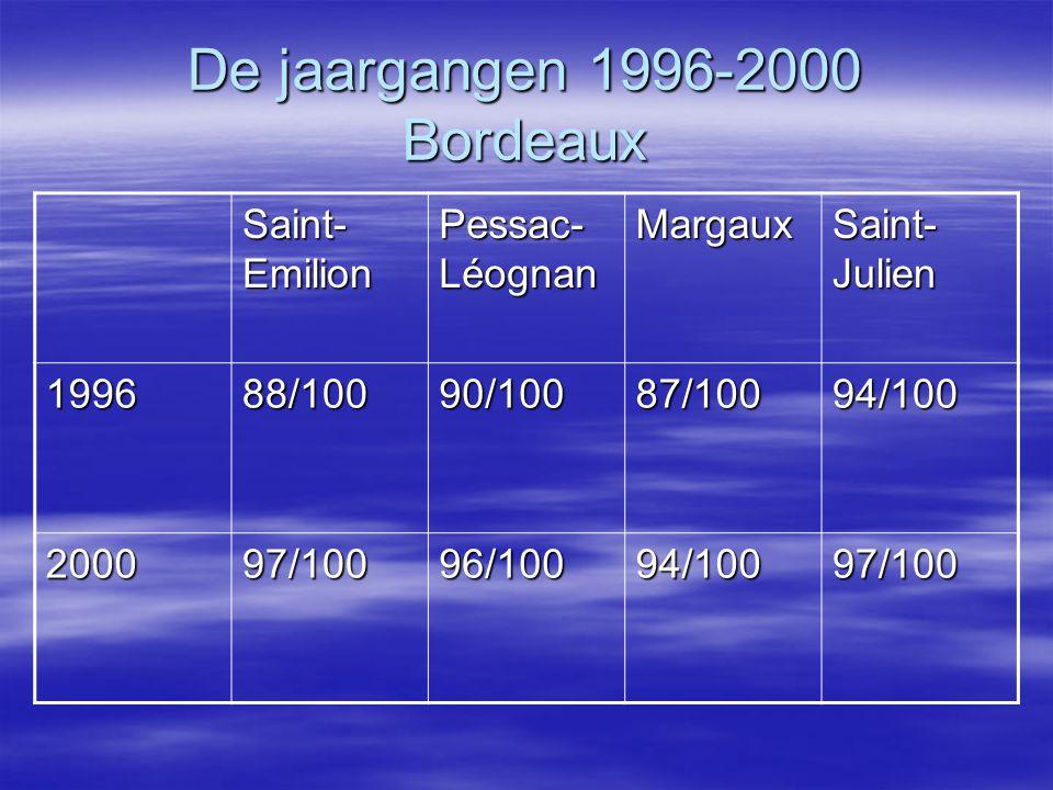 De jaargangen 1996-2000 Bordeaux Saint- Emilion Pessac- Léognan Margaux Saint- Julien 199688/10090/10087/10094/100 200097/10096/10094/10097/100