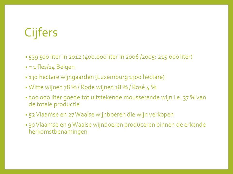 Cijfers 539 500 liter in 2012 (400.000 liter in 2006 /2005: 215.000 liter) = 1 fles/14 Belgen 130 hectare wijngaarden (Luxemburg 1300 hectare) Witte wijnen 78 % / Rode wijnen 18 % / Rosé 4 % 200 ooo liter goede tot uitstekende mousserende wijn i.e.