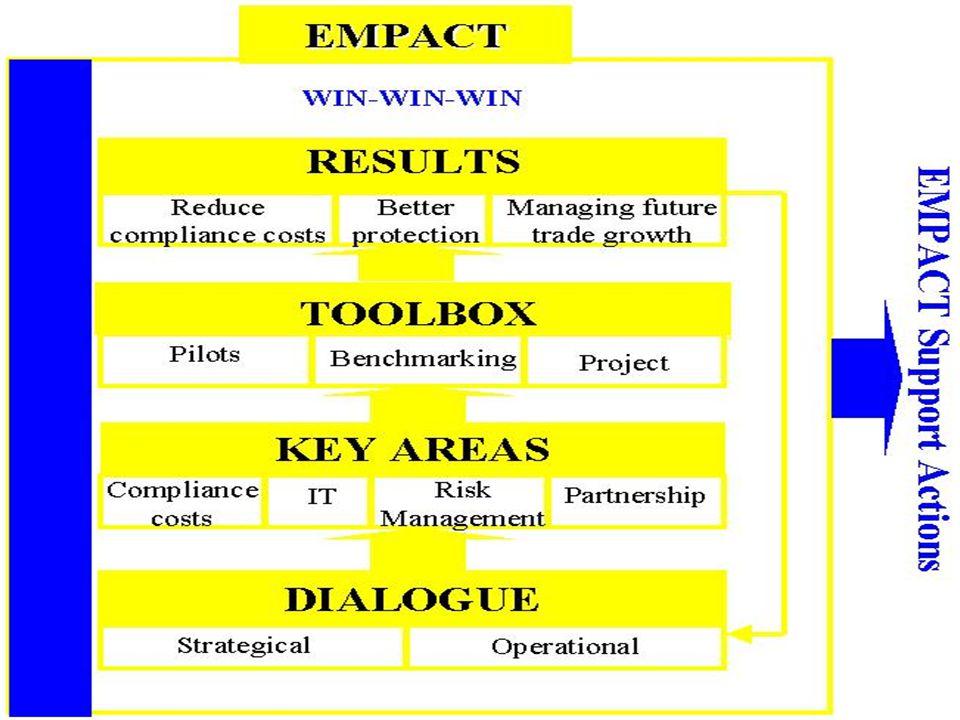 13 Coördinatie van het NF LP5: De coördinatie van de activiteiten van het Nationaal forum door Douane en accijnzen