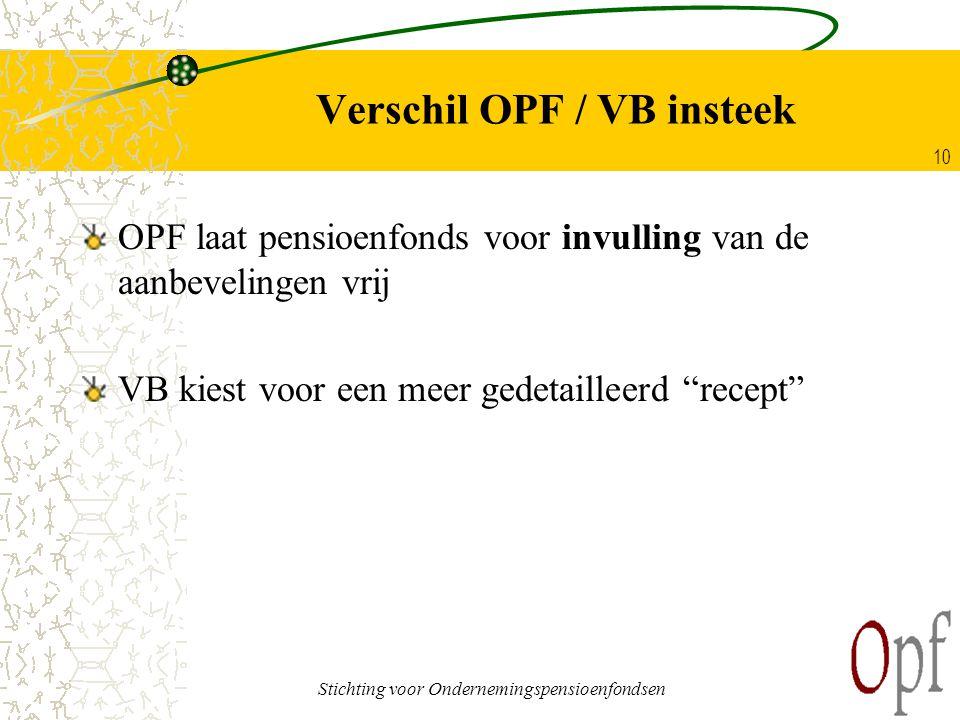 Stichting voor Ondernemingspensioenfondsen 10 Verschil OPF / VB insteek OPF laat pensioenfonds voor invulling van de aanbevelingen vrij VB kiest voor een meer gedetailleerd recept
