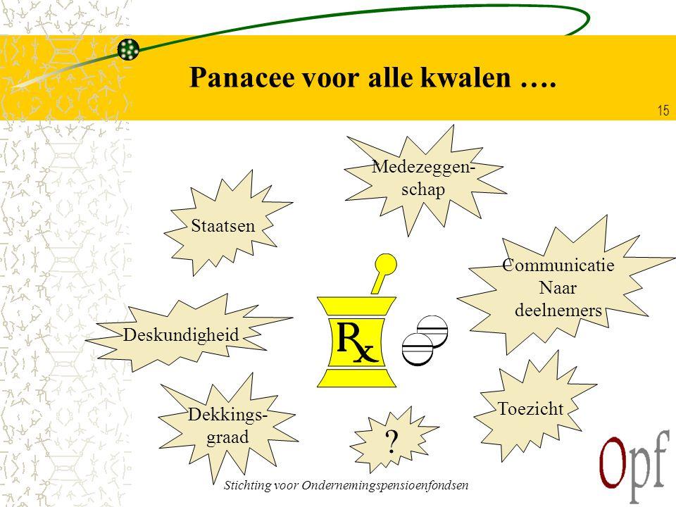 Stichting voor Ondernemingspensioenfondsen 15 Panacee voor alle kwalen ….