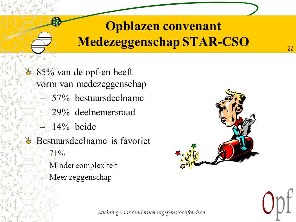 Stichting voor Ondernemingspensioenfondsen 22 Opblazen convenant Medezeggenschap STAR-CSO 85% van de opf-en heeft vorm van medezeggenschap – 57% bestu