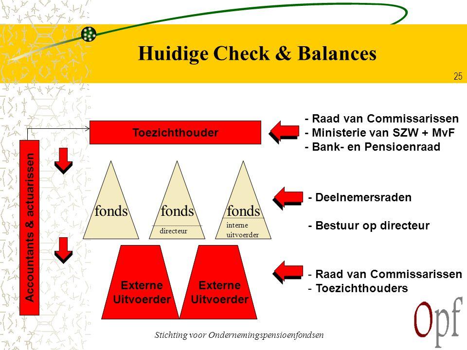 Stichting voor Ondernemingspensioenfondsen 25 Huidige Check & Balances fonds Externe Uitvoerder fonds - Deelnemersraden - Bestuur op directeur - Raad