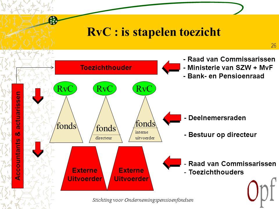 Stichting voor Ondernemingspensioenfondsen 26 RvC : is stapelen toezicht fonds Externe Uitvoerder fonds - Deelnemersraden - Bestuur op directeur - Raa