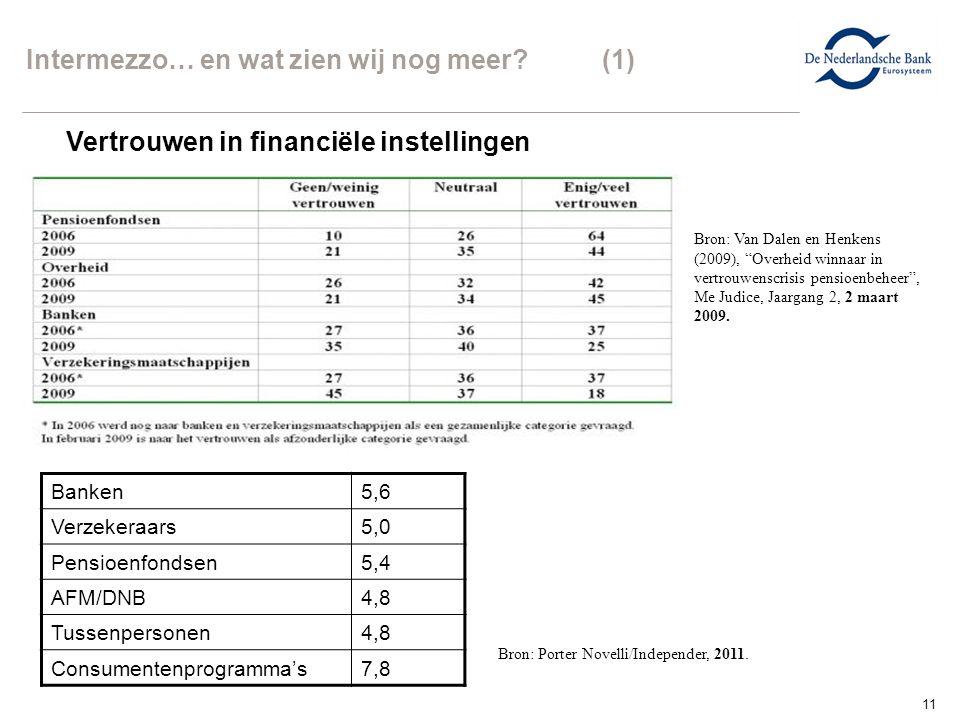 """11 Intermezzo… en wat zien wij nog meer? (1) Bron: Van Dalen en Henkens (2009), """"Overheid winnaar in vertrouwenscrisis pensioenbeheer"""", Me Judice, Jaa"""