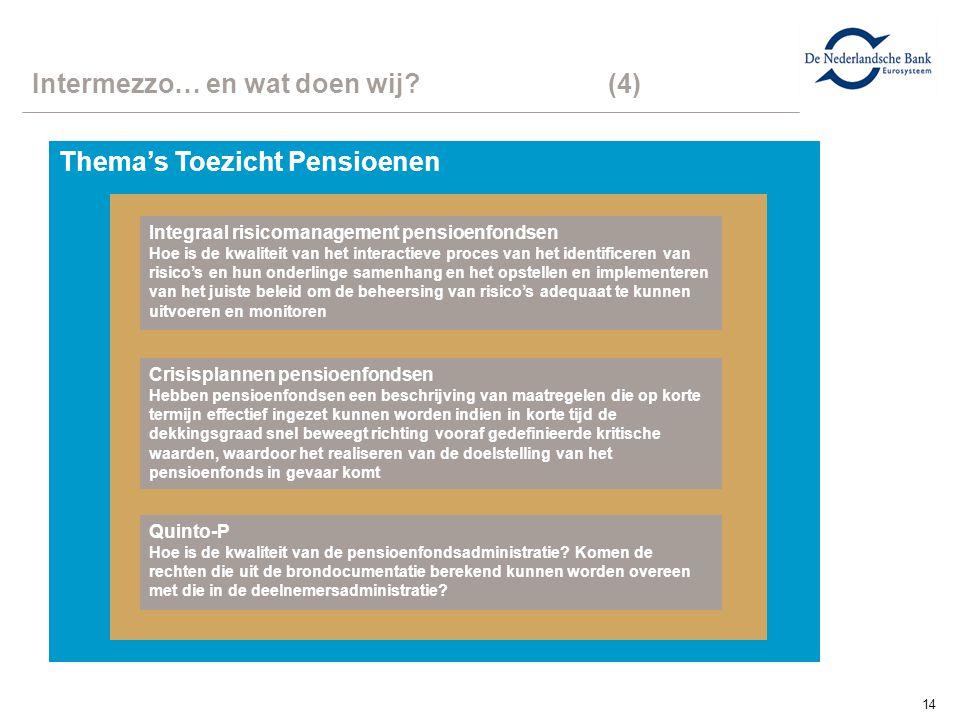14 Intermezzo… en wat doen wij?(4) Thema's Toezicht Pensioenen Integraal risicomanagement pensioenfondsen Hoe is de kwaliteit van het interactieve pro