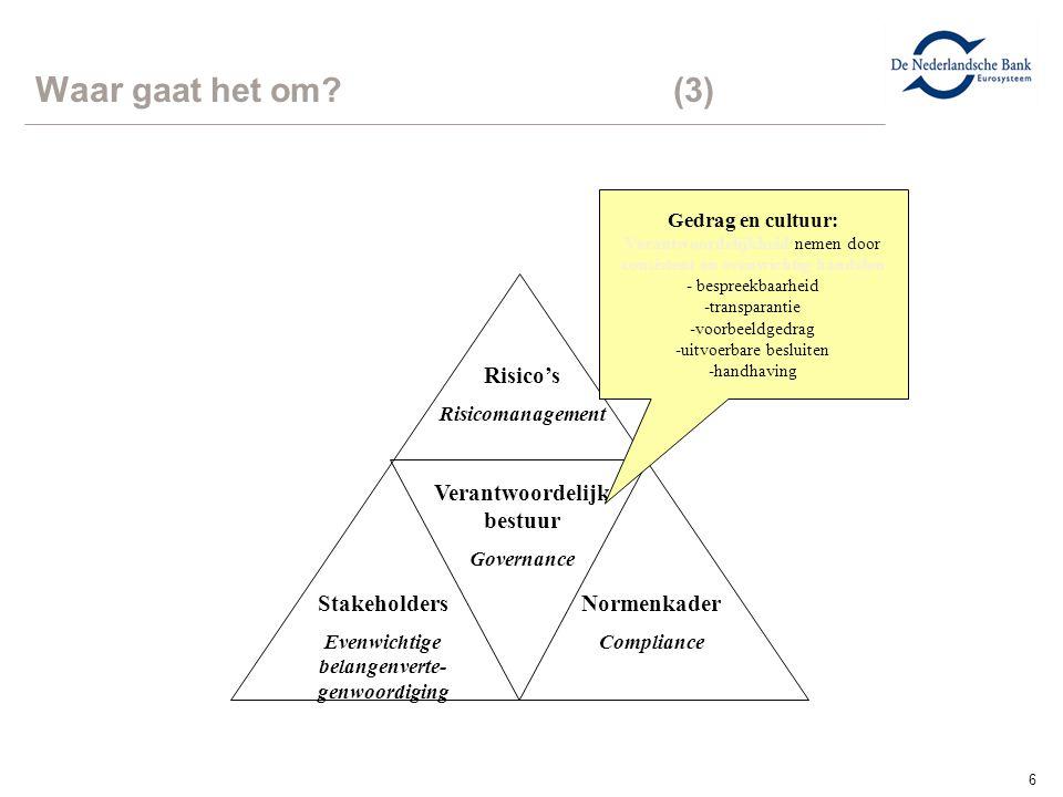 6 Waar gaat het om? (3) Verantwoordelijk bestuur Governance Stakeholders Evenwichtige belangenverte- genwoordiging Normenkader Compliance Risico's Ris