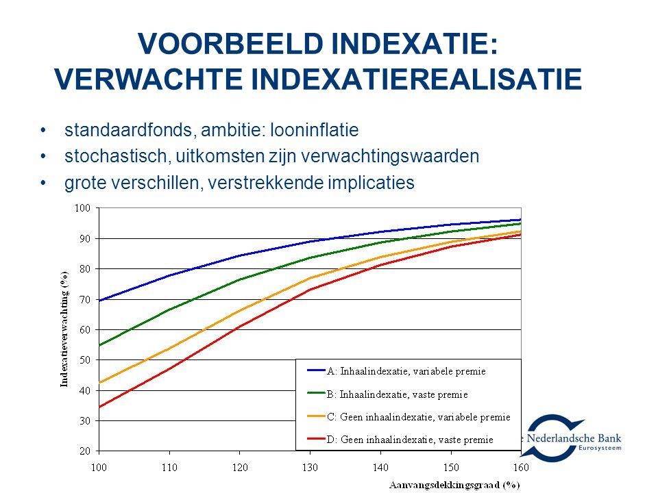 VOORBEELD INDEXATIE: VERWACHTE INDEXATIEREALISATIE standaardfonds, ambitie: looninflatie stochastisch, uitkomsten zijn verwachtingswaarden grote versc