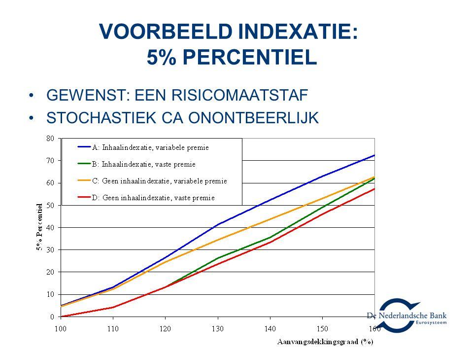 VOORBEELD INDEXATIE: 5% PERCENTIEL GEWENST: EEN RISICOMAATSTAF STOCHASTIEK CA ONONTBEERLIJK