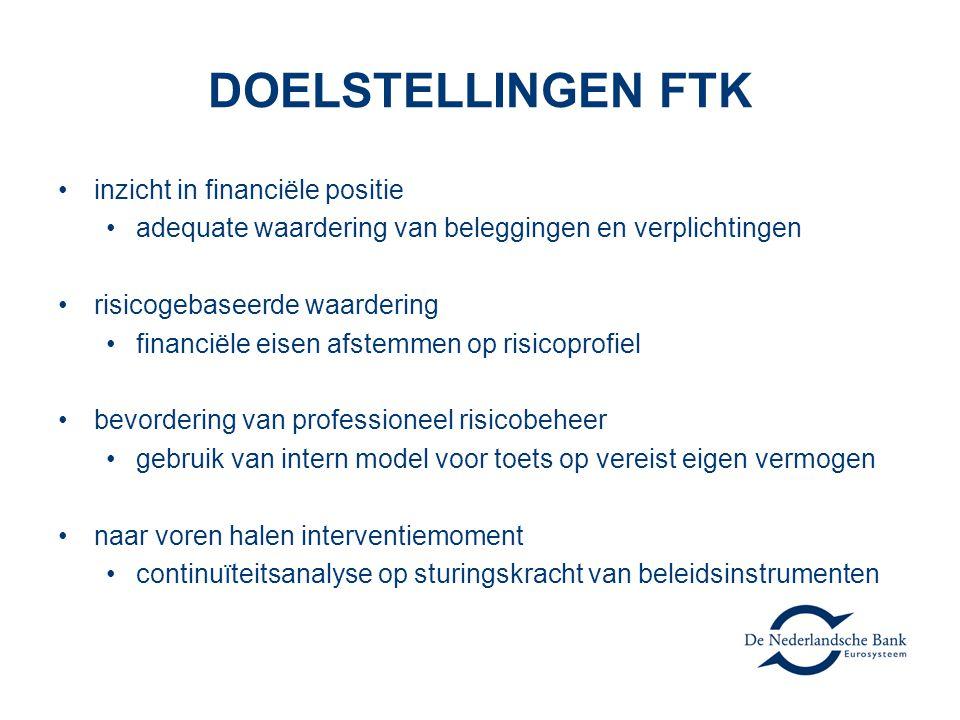 DOELSTELLINGEN FTK inzicht in financiële positie adequate waardering van beleggingen en verplichtingen risicogebaseerde waardering financiële eisen af