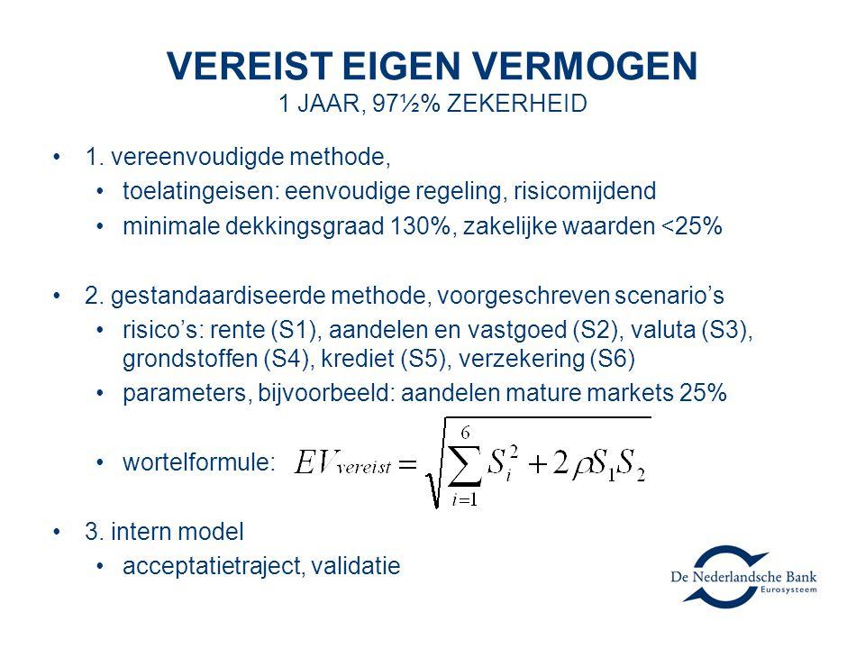 VEREIST EIGEN VERMOGEN 1 JAAR, 97½% ZEKERHEID 1. vereenvoudigde methode, toelatingeisen: eenvoudige regeling, risicomijdend minimale dekkingsgraad 130