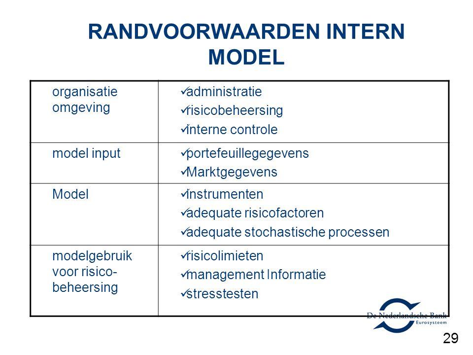 RANDVOORWAARDEN INTERN MODEL organisatie omgeving administratie risicobeheersing interne controle model input portefeuillegegevens Marktgegevens Model