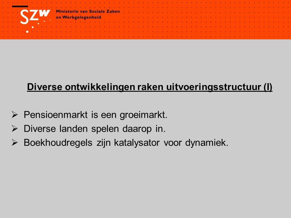 Div.ontwikkelingen raken uitvoeringsstructuur (II)  Nederlandse fondsen zoeken samenwerking.