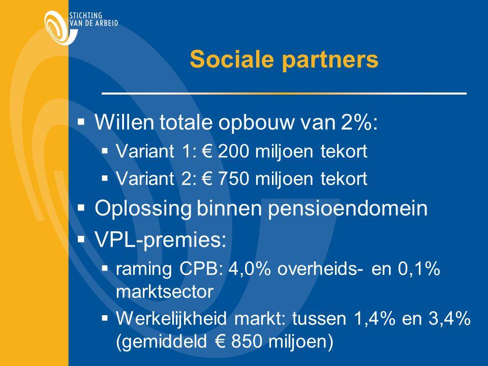 Sociale partners  Willen totale opbouw van 2%:  Variant 1: € 200 miljoen tekort  Variant 2: € 750 miljoen tekort  Oplossing binnen pensioendomein  VPL-premies:  raming CPB: 4,0% overheids- en 0,1% marktsector  Werkelijkheid markt: tussen 1,4% en 3,4% (gemiddeld € 850 miljoen)