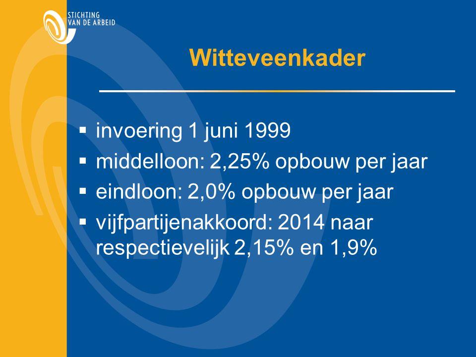 Witteveenkader  invoering 1 juni 1999  middelloon: 2,25% opbouw per jaar  eindloon: 2,0% opbouw per jaar  vijfpartijenakkoord: 2014 naar respectie