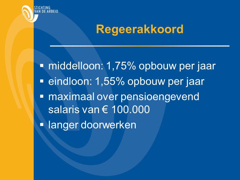 Regeerakkoord  middelloon: 1,75% opbouw per jaar  eindloon: 1,55% opbouw per jaar  maximaal over pensioengevend salaris van € 100.000  langer doorwerken