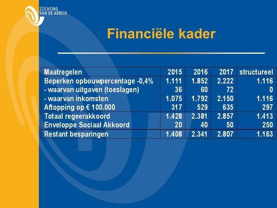 Financiële kader
