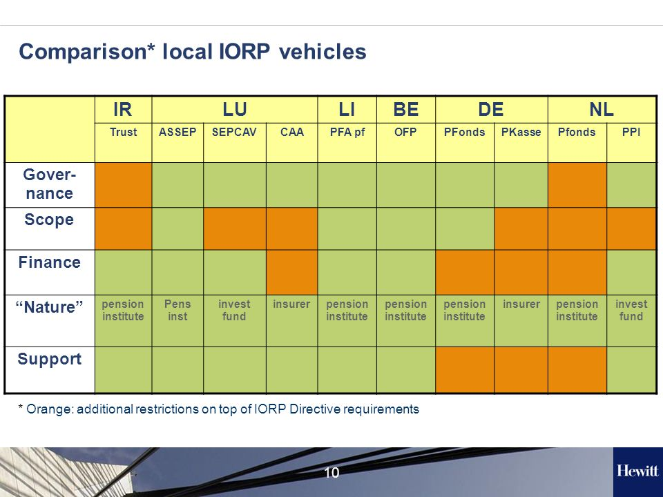 10 Comparison* local IORP vehicles IRLULIBEDENL TrustASSEPSEPCAVCAAPFA pfOFPPFondsPKassePfondsPPI Gover- nance Scope Finance Nature pension institute Pens inst invest fund insurerpension institute insurerpension institute invest fund Support * Orange: additional restrictions on top of IORP Directive requirements