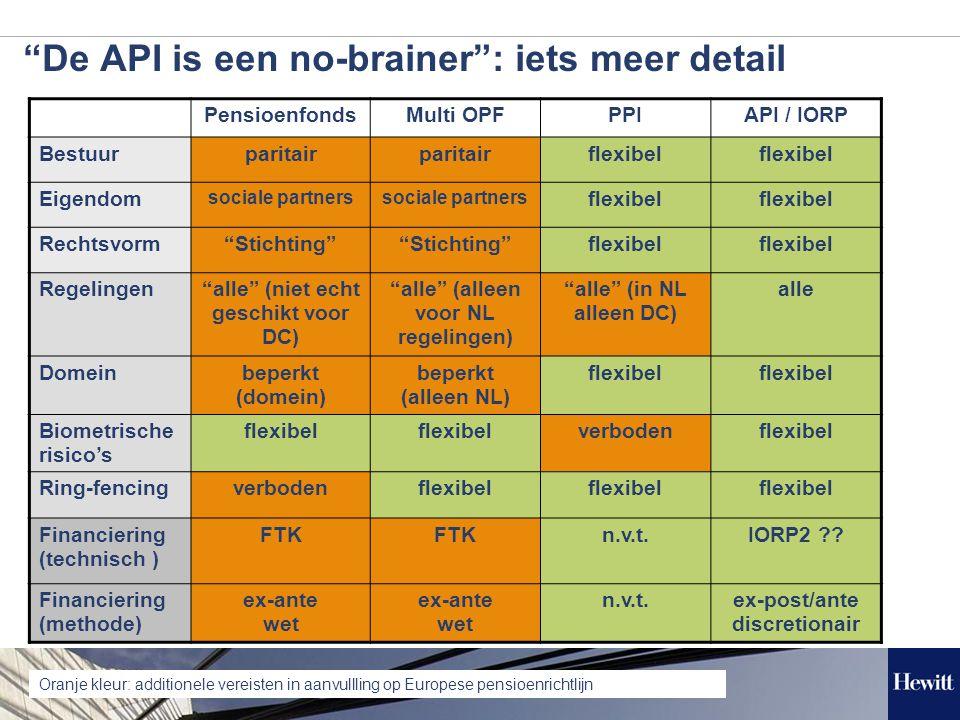11 De API is een no-brainer : iets meer detail PensioenfondsMulti OPFPPIAPI / IORP Bestuurparitair flexibel Eigendom sociale partners flexibel Rechtsvorm Stichting flexibel Regelingen alle (niet echt geschikt voor DC) alle (alleen voor NL regelingen) alle (in NL alleen DC) alle Domeinbeperkt (domein) beperkt (alleen NL) flexibel Biometrische risico's flexibel verbodenflexibel Ring-fencingverbodenflexibel Financiering (technisch ) FTK n.v.t.IORP2 .
