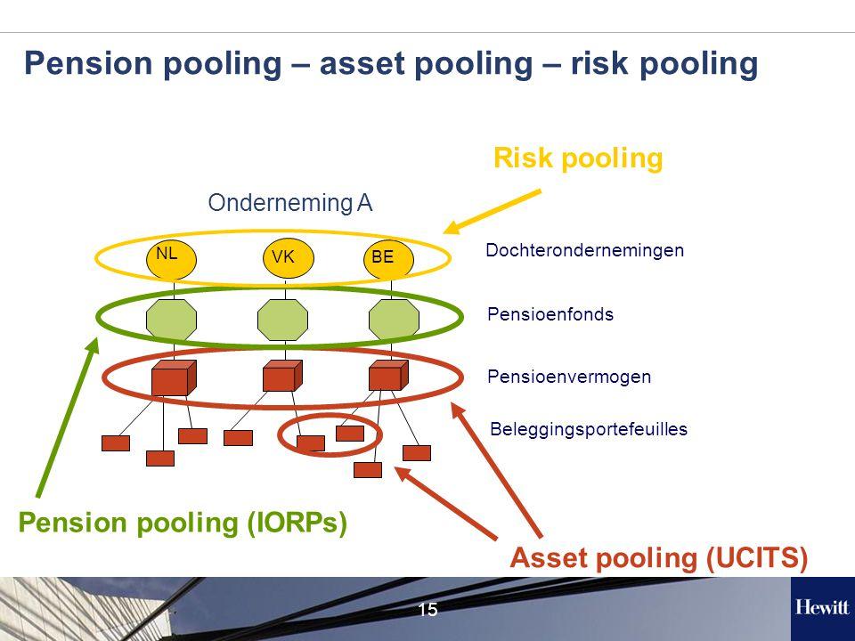 15 NL BEVK Onderneming A Pension pooling (IORPs) Dochterondernemingen Pensioenfonds Pensioenvermogen Beleggingsportefeuilles Asset pooling (UCITS) Risk pooling Pension pooling – asset pooling – risk pooling
