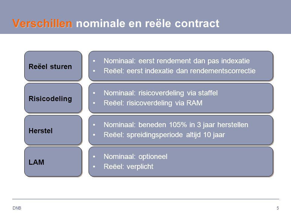 5 DNB Verschillen Verschillen nominale en reële contract LAM Nominaal: optioneel Reëel: verplicht Nominaal: optioneel Reëel: verplicht Reëel sturen No