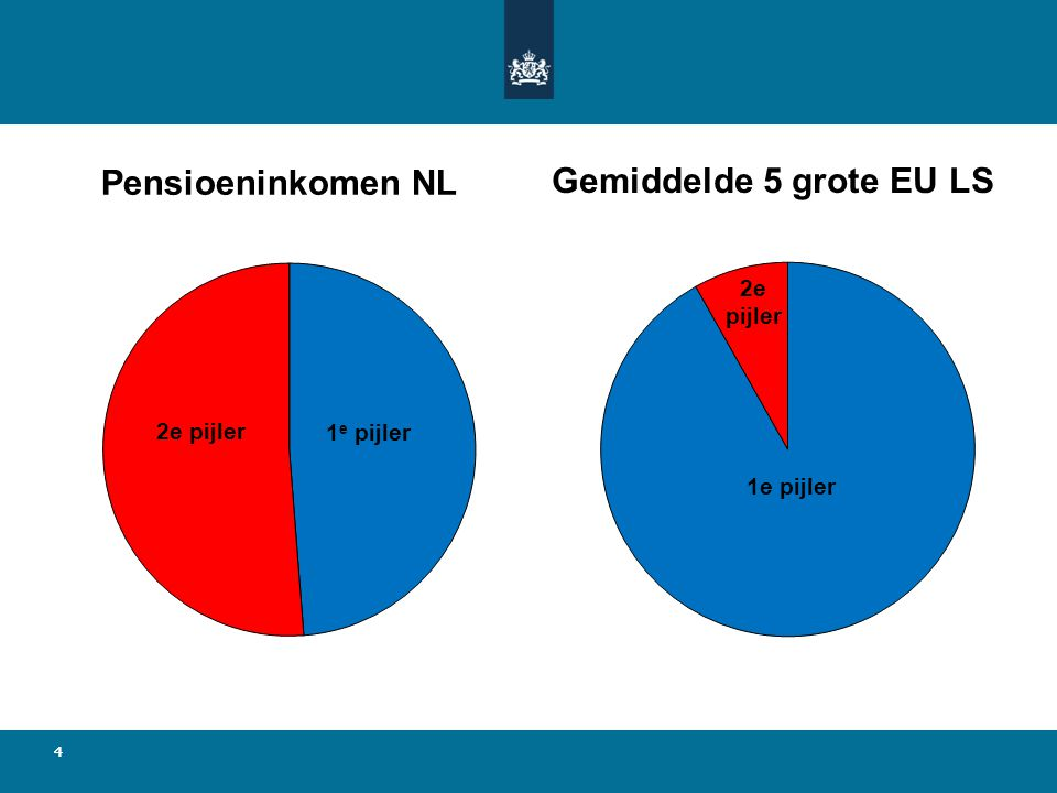 44 Pensioeninkomen NL Gemiddelde 5 grote EU LS