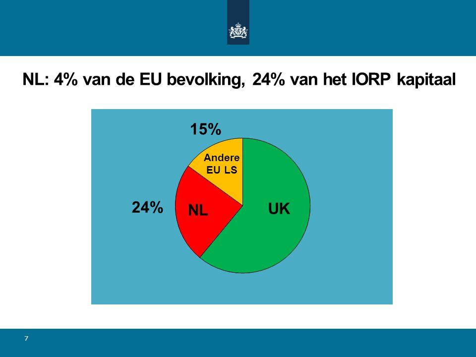 NL: 4% van de EU bevolking, 24% van het IORP kapitaal 7