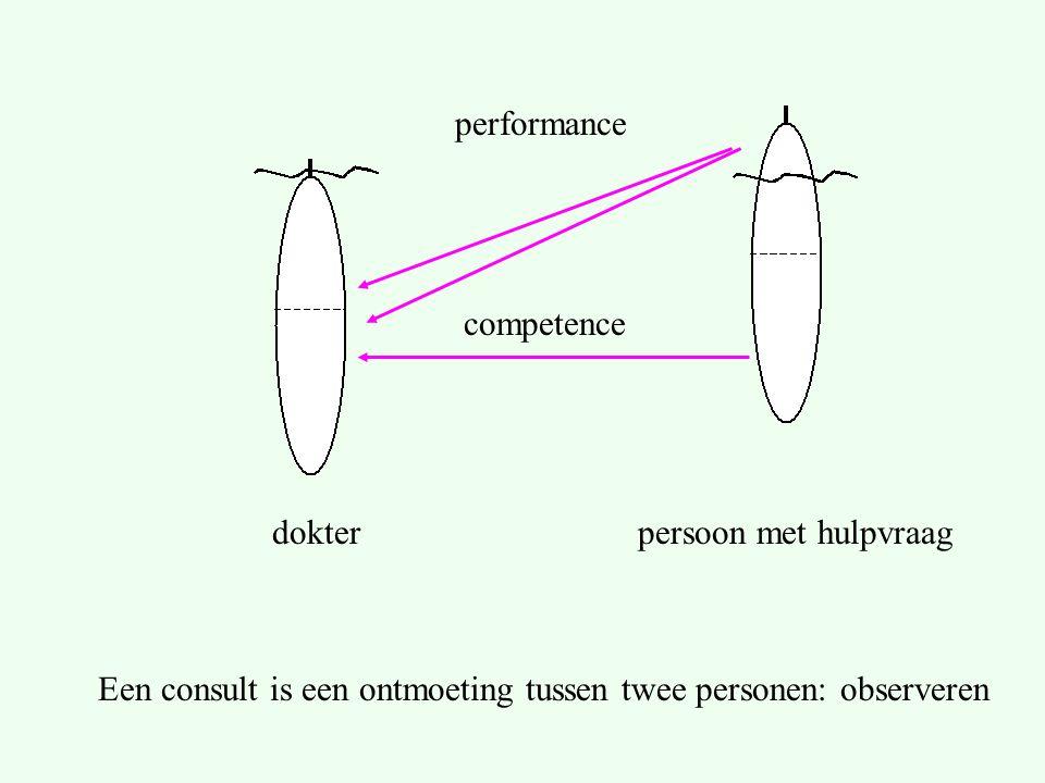 performance competence Een consult is een ontmoeting tussen twee personen: observeren persoon met hulpvraagdokter