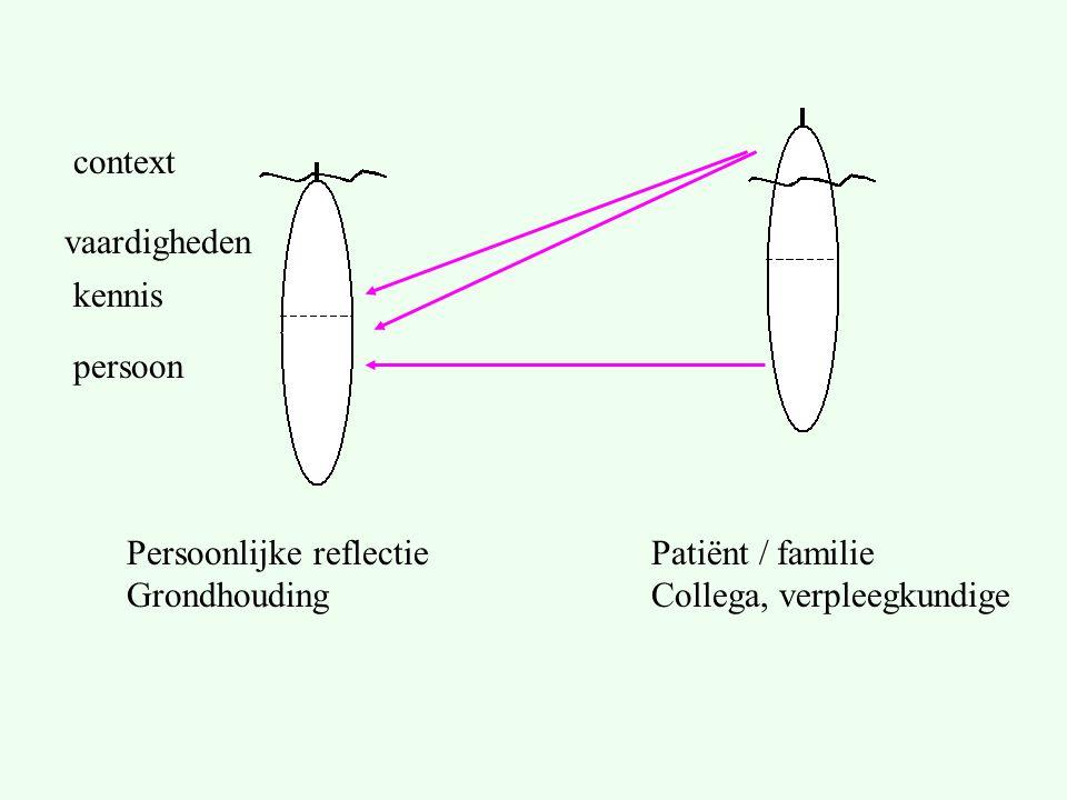 vaardigheden kennis persoon context Persoonlijke reflectie Grondhouding Patiënt / familie Collega, verpleegkundige