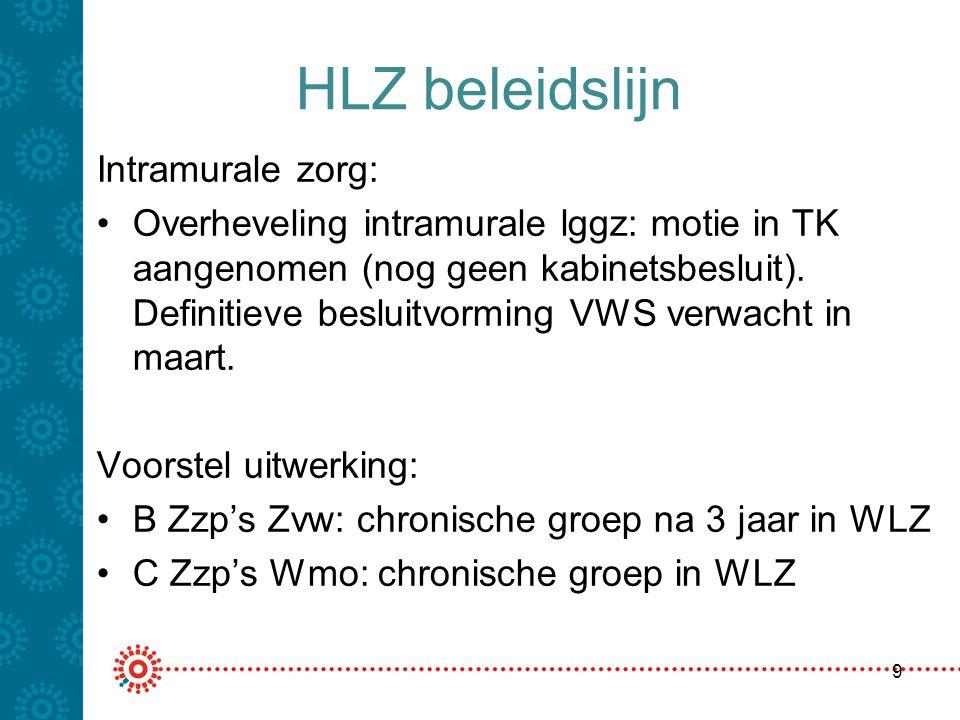 Impact beleidslijn HLZ op bedrijfsvoering Grote impact afhankelijk van soort instelling en organisatie ervan.