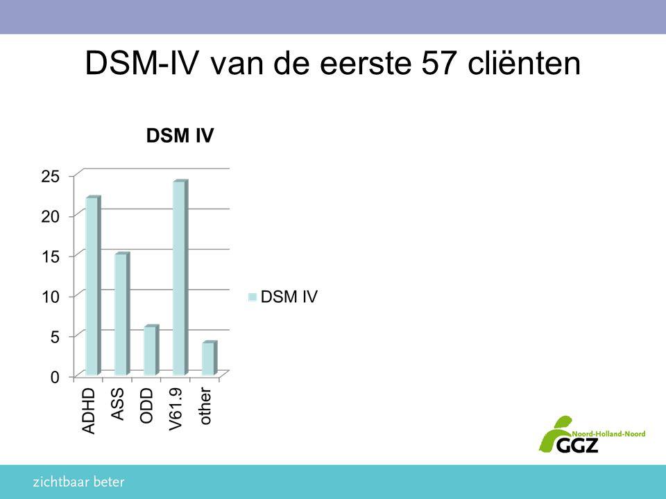 DSM-IV van de eerste 57 cliënten