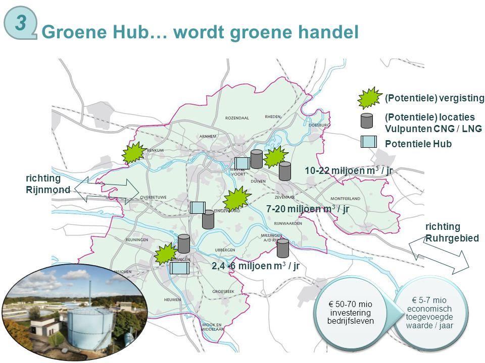 (Potentiele) vergisting Potentiele Hub richting Ruhrgebied richting Rijnmond (Potentiele) locaties Vulpunten CNG / LNG 10-22 miljoen m 3 / jr 7-20 mil