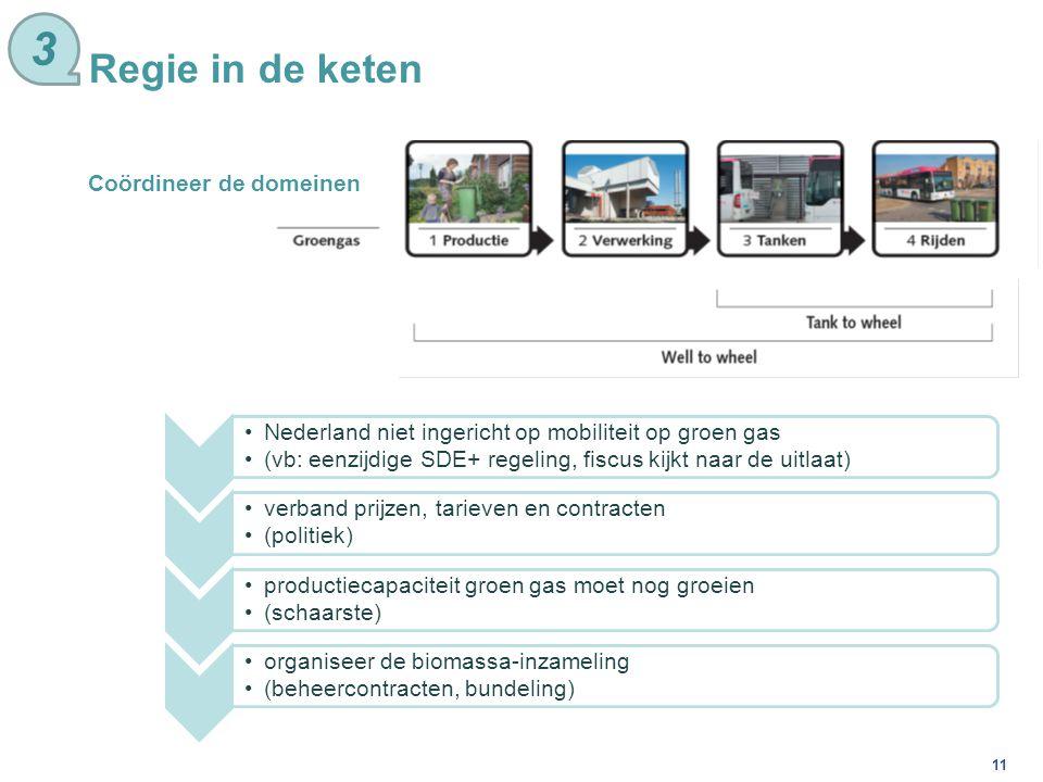 11 Nederland niet ingericht op mobiliteit op groen gas (vb: eenzijdige SDE+ regeling, fiscus kijkt naar de uitlaat) verband prijzen, tarieven en contr