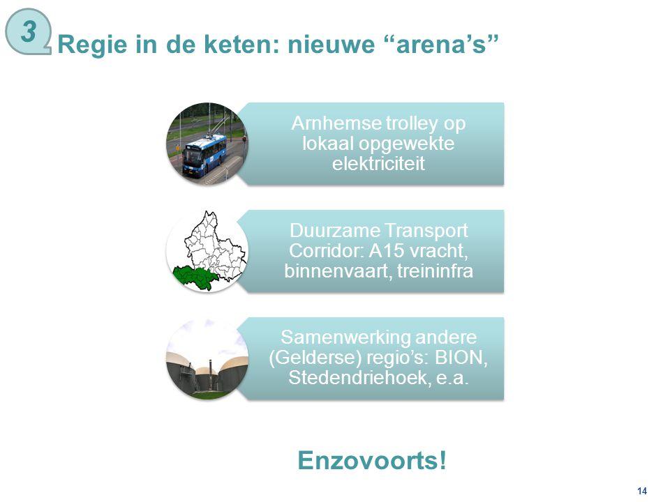 """14 Regie in de keten: nieuwe """"arena's"""" 3 Arnhemse trolley op lokaal opgewekte elektriciteit Duurzame Transport Corridor: A15 vracht, binnenvaart, trei"""