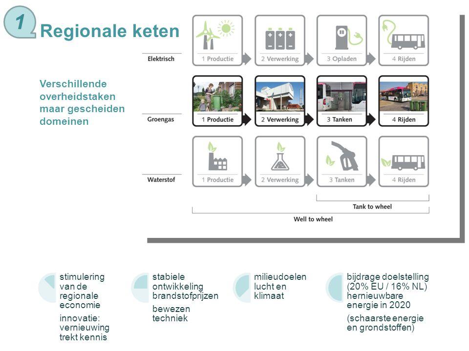 Hub als verzamelplaats project van samenwerkende overheden en bedrijven productie groen gas afzetmarkt groen gas logistiek kennisdeling 1
