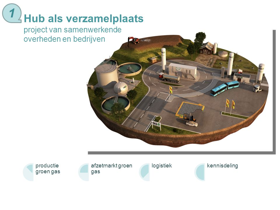 Circulaire economie grondstoffen worden niet verspild nieuwe verdien- modellen restafval voedsel ladder van toegevoegde waarde transport nutrienten 2