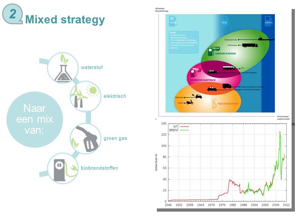 Mixed strategy Naar een mix van: waterstof elektrisch groen gas biobrandstoffen 2