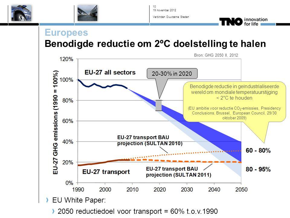 19 november 2012 Verbinden Duurzame Steden 10 Europees Benodigde reductie om 2ºC doelstelling te halen Bron: GHG 2050 II, 2012 EU White Paper: 2050 reductiedoel voor transport = 60% t.o.v.1990 20-30% in 2020 Benodigde reductie in geïndustrialiseerde wereld om mondiale temperatuurstijging < 2°C te houden (EU ambitie voor reductie CO 2 -emissies, Presidency Conclusions, Brussel, European Council, 29/30 oktober 2009)