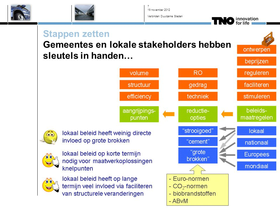19 november 2012 Verbinden Duurzame Steden 7 Stappen zetten Gemeentes en lokale stakeholders hebben sleutels in handen…